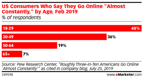 "US Consumers Who Say They Go Online ""Almost Constantly,"" by Age, Feb 2019 (% of respondents)"