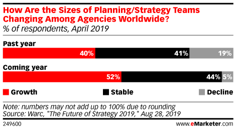 How Are the Sizes of Planning/Strategy Teams Changing Among Agencies Worldwide? (% of respondents, April 2019)