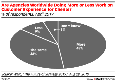 Are Agencies Worldwide Doing More or Less Work on Customer Experience for Clients? (% of respondents, April 2019)