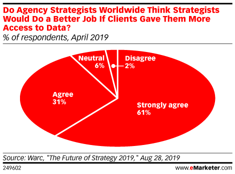 Do Agency Strategists Worldwide Think Strategists Would Do a Better Job If Clients Gave Them More Access to Data? (% of respondents, April 2019)