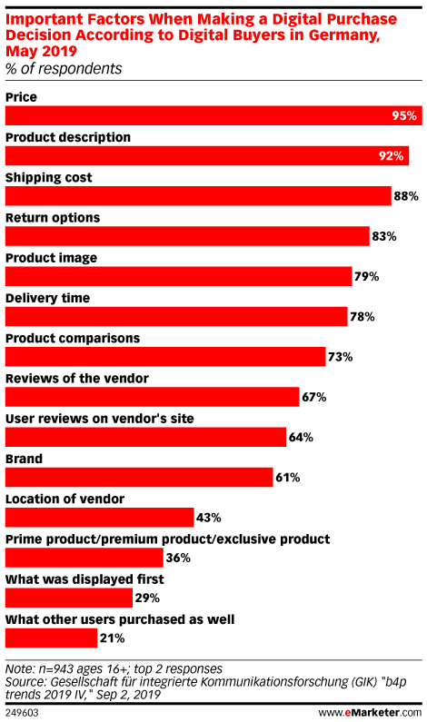 Important Factors When Making a Digital Purchase Decision According to Digital Buyers in Germany, May 2019 (% of respondents)