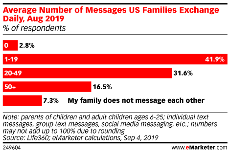 Average Number of Messages US Families Exchange Daily, Aug 2019 (% of respondents)