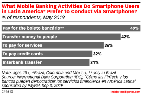 What Mobile Banking Activities Do Smartphone Users in Latin America* Prefer to Conduct via Smartphone? (% of respondents, May 2019)