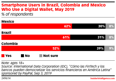 Smartphone Users in Brazil, Colombia and Mexico Who Use a Digital Wallet, May 2019 (% of respondents)