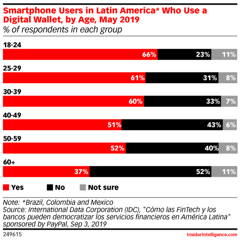 Smartphone Users in Latin America* Who Use a Digital Wallet, by Age, May 2019 (% of respondents in each group)
