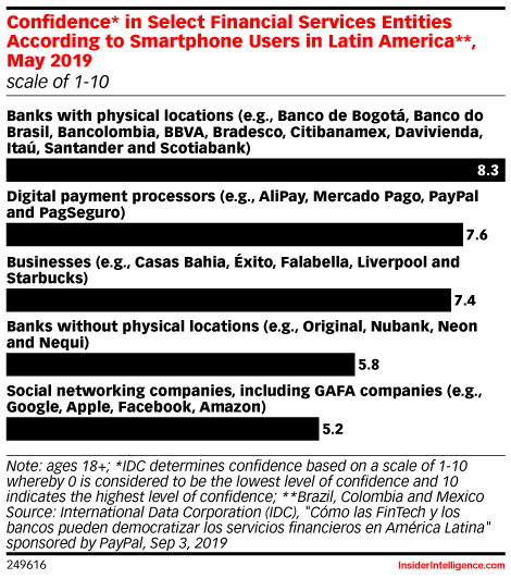 Confidence* in Select Financial Services Entities According to Smartphone Users in Latin America**, May 2019 (scale of 1-10)