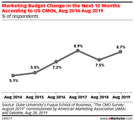 Marketing Budget Change in the Next 12 Months According to US CMOs, Aug 2014-Aug 2019 (% of respondents)