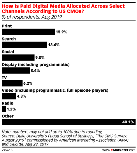 How Is Paid Digital Media Allocated Across Select Channels According to US CMOs? (% of respondents, Aug 2019)
