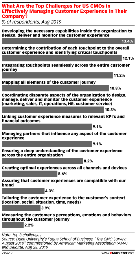 What Are the Top Challenges for US CMOs in Effectively Managing Customer Experience in Their Company? (% of respondents, Aug 2019)