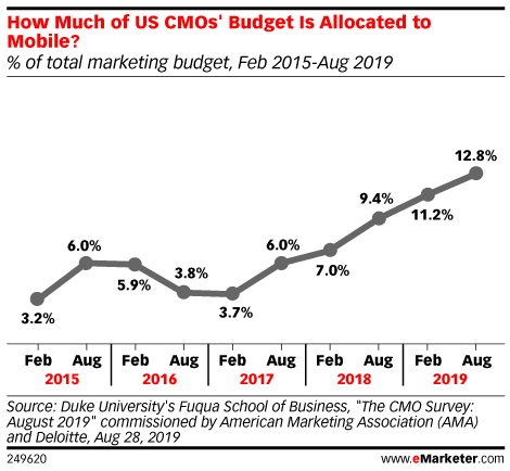 How Much of US CMOs' Budget Is Allocated to Mobile? (% of total marketing budget, Feb 2015-Aug 2019)