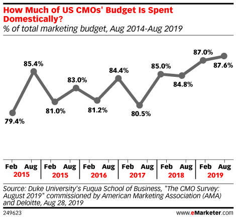 How Much of US CMOs' Budget Is Spent Domestically? (% of total marketing budget, Aug 2014-Aug 2019)