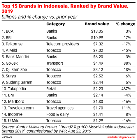 Top 15 Brands in Indonesia, Ranked by Brand Value, 2019 (billions and % change vs. prior year)