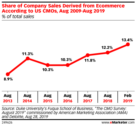 Share of Company Sales Derived from Ecommerce According to US CMOs, Aug 2009-Aug 2019 (% of total sales)