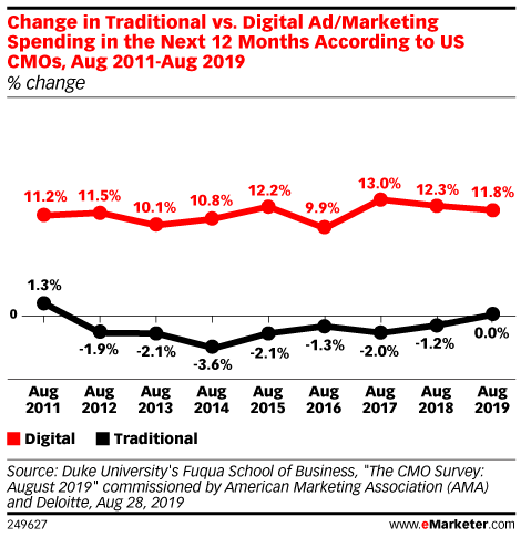 Change in Traditional vs. Digital Ad/Marketing Spending in the Next 12 Months According to US CMOs, Aug 2011-Aug 2019 (% change)