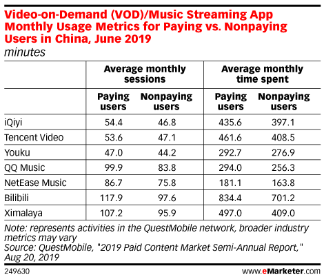 Video-on-Demand (VOD)/Music Streaming App Monthly Usage Metrics for Paying vs. Nonpaying Users in China, June 2019 (minutes)