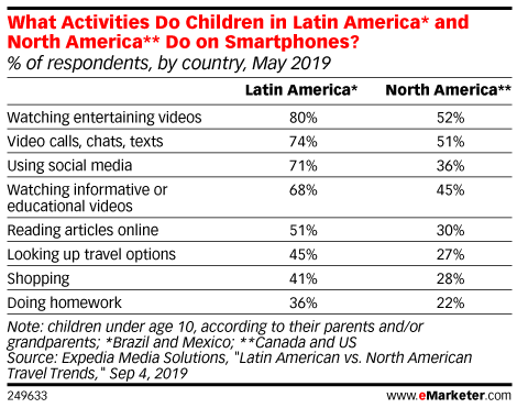 What Activities Do Children in Latin America* and North America** Do on Smartphones? (% of respondents, by country, May 2019)