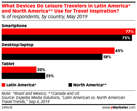 What Devices Do Leisure Travelers in Latin America* and North America** Use for Travel Inspiration? (% of respondents, by country, May 2019)