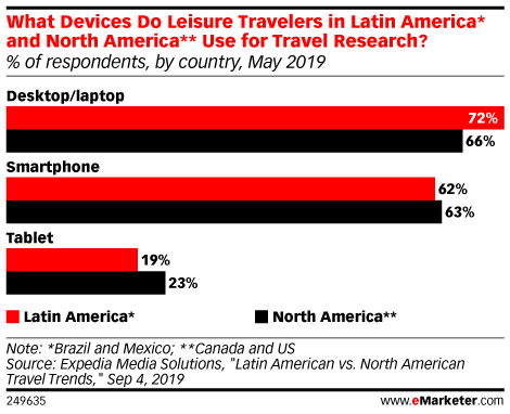 What Devices Do Leisure Travelers in Latin America* and North America** Use for Travel Research? (% of respondents, by country, May 2019)