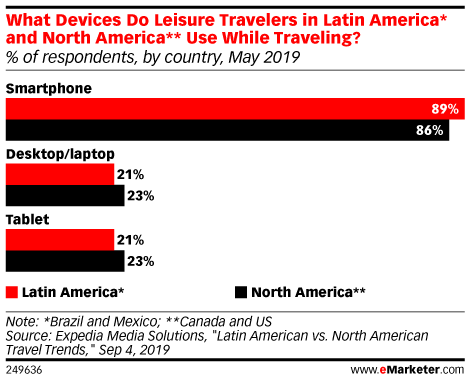What Devices Do Leisure Travelers in Latin America* and North America** Use While Traveling? (% of respondents, by country, May 2019)