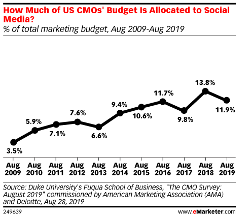 How Much of US CMOs' Budget Is Allocated to Social Media? (% of total marketing budget, Aug 2009-Aug 2019)