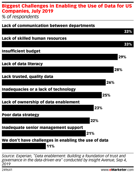 Biggest Challenges in Enabling the Use of Data for US Companies, July 2019 (% of respondents)