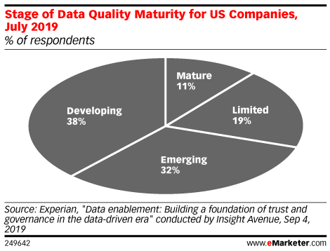 Stage of Data Quality Maturity for US Companies, July 2019 (% of respondents)