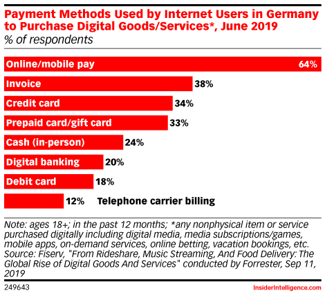Payment Methods Used by Internet Users in Germany to Purchase Digital Goods/Services*, June 2019 (% of respondents)