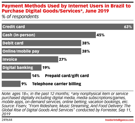 Payment Methods Used by Internet Users in Brazil to Purchase Digital Goods/Services*, June 2019 (% of respondents)