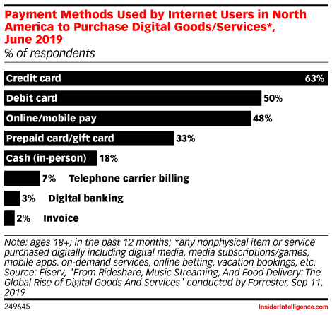 Payment Methods Used by Internet Users in North America to Purchase Digital Goods/Services*, June 2019 (% of respondents)