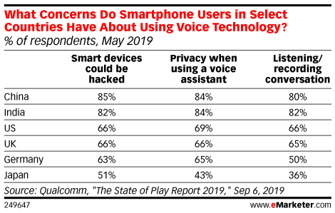 What Concerns Do Smartphone Users in Select Countries Have About Using Voice Technology? (% of respondents, May 2019)