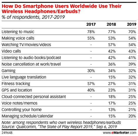 How Do Smartphone Users Worldwide Use Their Wireless Headphones/Earbuds? (% of respondents, 2017-2019)