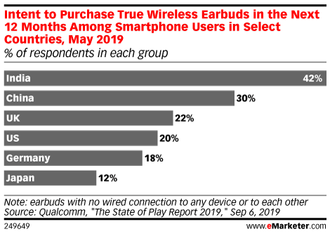 Intent to Purchase True Wireless Earbuds in the Next 12 Months Among Smartphone Users in Select Countries, May 2019 (% of respondents in each group)