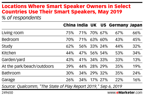 Locations Where Smart Speaker Owners in Select Countries Use Their Smart Speakers, May 2019 (% of respondents)