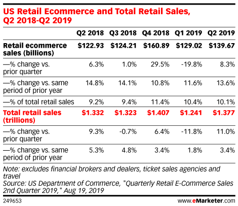 US Retail Ecommerce and Total Retail Sales, Q2 2018-Q2 2019