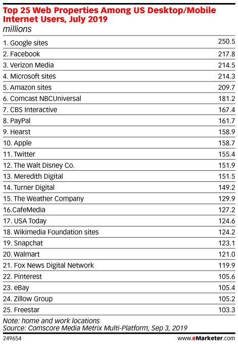 Top 25 Web Properties Among US Desktop/Mobile Internet Users, July 2019 (millions)