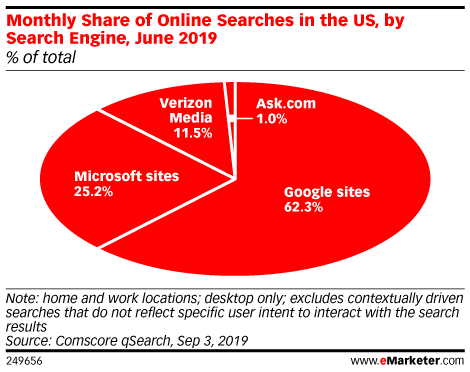 Monthly Share of Online Searches in the US, by Search Engine, June 2019 (% reach)