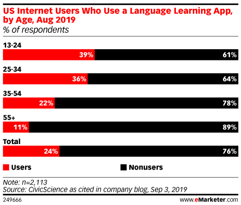 US Internet Users Who Use a Language Learning App, by Age, Aug 2019 (% of respondents)