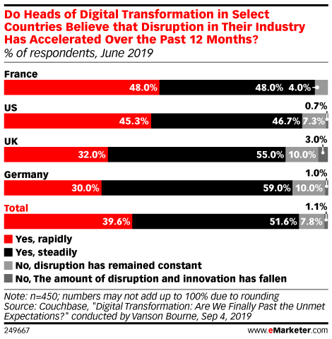 Do Heads of Digital Transformation in Select Countries Believe that Disruption in Their Industry Has Accelerated Over the Past 12 Months? (% of respondents, June 2019)