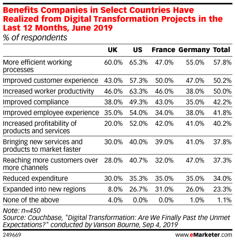 Benefits Companies in Select Countries Have Realized from Digital Transformation Projects in the Last 12 Months, June 2019 (% of respondents)