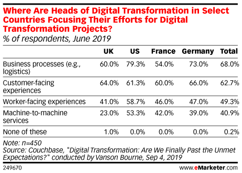 Where Are Heads of Digital Transformation in Select Countries Focusing Their Efforts for Digital Transformation Projects? (% of respondents, June 2019)