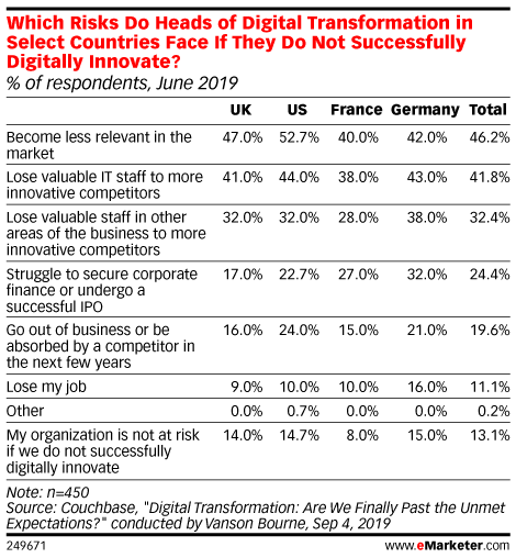 Which Risks Do Heads of Digital Transformation in Select Countries Face If They Do Not Successfully Digitally Innovate? (% of respondents, June 2019)
