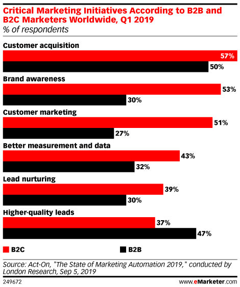 Critical Marketing Initiatives According to B2B and B2C Marketers Worldwide, Q1 2019 (% of respondents)