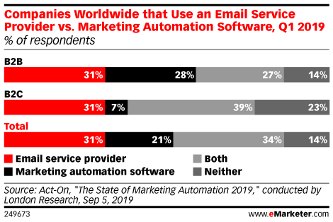 Companies Worldwide that Use an Email Service Provider vs. Marketing Automation Software, Q1 2019 (% of respondents)