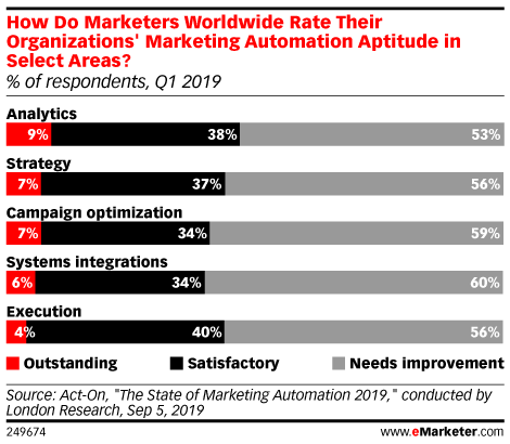 How Do Marketers Worldwide Rate Their Organizations' Marketing Automation Aptitude in Select Areas? (% of respondents, Q1 2019)