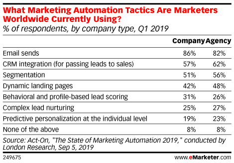 What Marketing Automation Tactics Are Marketers Worldwide Currently Using? (% of respondents, by company type, Q1 2019)