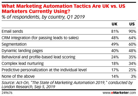 What Marketing Automation Tactics Are UK vs. US Marketers Currently Using? (% of respondents, by country, Q1 2019)