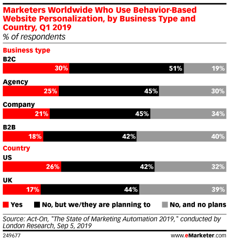 Marketers Worldwide Who Use Behavior-Based Website Personalization, by Business Type and Country, Q1 2019 (% of respondents)