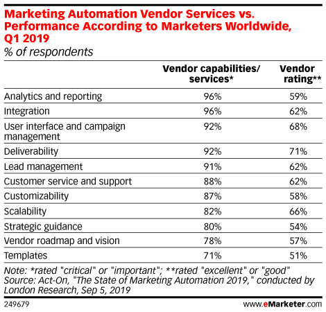 Marketing Automation Vendor Services vs. Performance According to Marketers Worldwide, Q1 2019 (% of respondents)