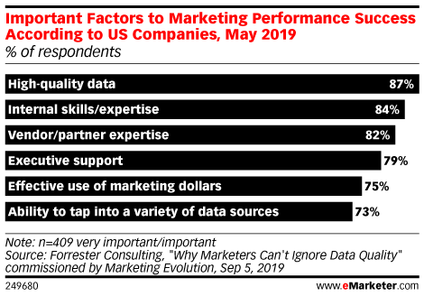 Important Factors to Marketing Performance Success According to US Companies, May 2019 (% of respondents)