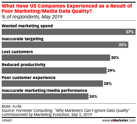 What Have US Companies Experienced as a Result of Poor Marketing/Media Data Quality? (% of respondents, May 2019)